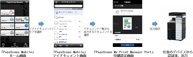 『PageScope Mobile』 および 『PageScope My Print Manager Port』 からの出力の流れ図