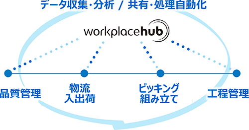 「Workplace Hub」の図