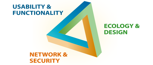 USABILITY & FUNCTIONALITY, ECOLOGY & DESIGN, NETWORK & SECURITY