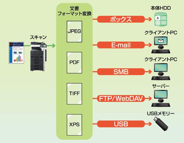 scan to smb 情報機器用語集 ビジネスソリューション コニカミノルタ