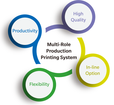 Multi-Role Production Printing System