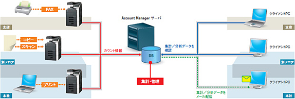 PageScope Account Manager運用イメージ