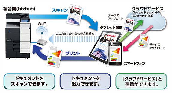 PageScope Mobile イメージ