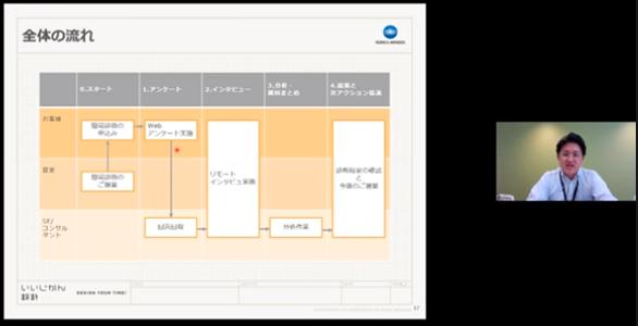テレワーク簡易診断サービスのイメージ