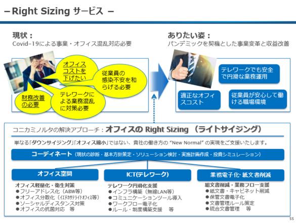 Right Sizingサービスのイメージ