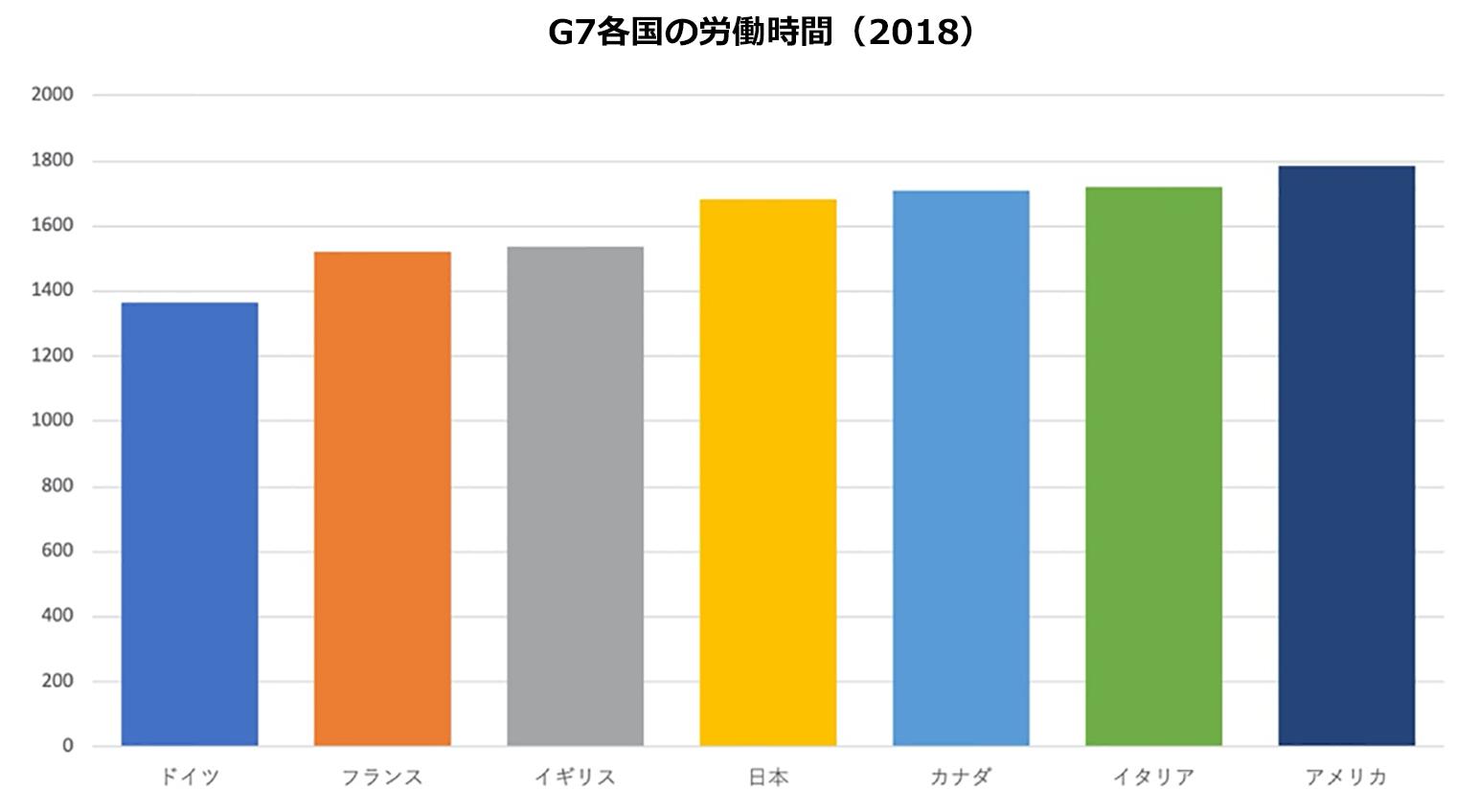 G7各国の労働時間(2018)