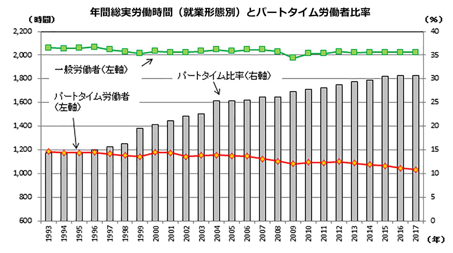 年間総実労働時間(就業形態別)とパートタイム労働者比率