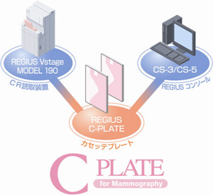 C PLATE for Mammography