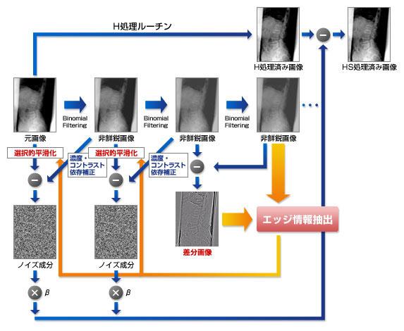 HS処理技術-技術紹介 | コニカミノルタ
