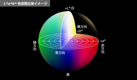 色の数値化には、表色系を使用します。1-楽しく学べる知恵袋 | コニカ ...